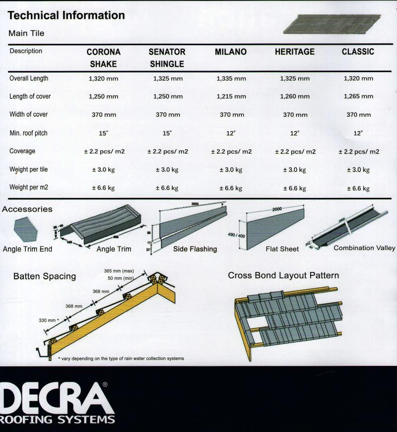 Photos Of The Decra Roofing Systems